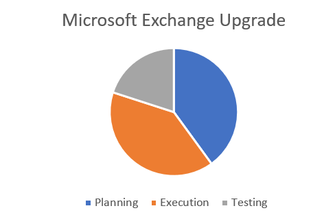 Exchange Upgrade